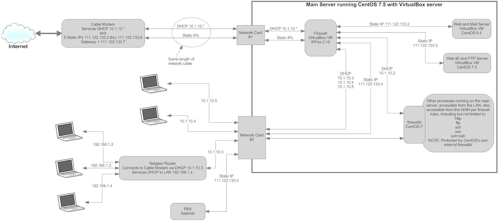 IPFire in VirtualBox on a multi-purpose server - forum